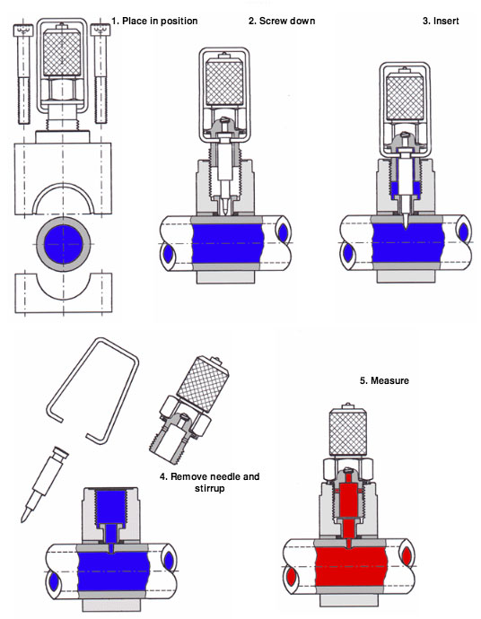 tube-measuring-point-servclip2_mounting